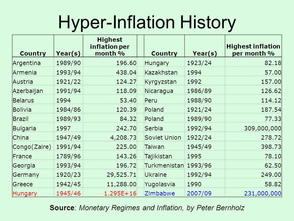 CountryYear(s) Highest inflation per month % CountryYear(s) Highest inflation per month % Argentina 1989/90196.60 Hungary 1923/2482.18 Armenia 1993/94438.04 Kazakhstan 199457.00 Austria 1921/22124.27 Kyrgyzstan 1992157.00 Azerbaijan 1991/94118.09 Nicaragua 1986/89126.62 Belarus 199453.40 Peru 1988/90114.12 Bolivia 1984/86120.39 Poland 1921/24187.54 Brazil 1989/9384.32 Poland 1989/9077.33 Bulgaria 1997242.70 Serbia 1992/94309,000,000 China 1947/494,208.73 Soviet Union 1922/24278.72 Congo(Zaire) 1991/94225.00 Taiwan 1945/49398.73 France 1789/96143.26 Tajikistan 199578.10 Georgia 1993/94196.72 Turkmenistan 1993/9662.50 Germany 1920/2329,525.71 Ukraine 1992/94249.00 Greece 1942/4511,288.00 Yugolasvia 199058.82 Hungary 1945/461.295E+16 Zimbabwe 2007/09231,000,000 Source: Monetary Regimes and Inflation, by Peter Bernholz Hyper-Inflation History