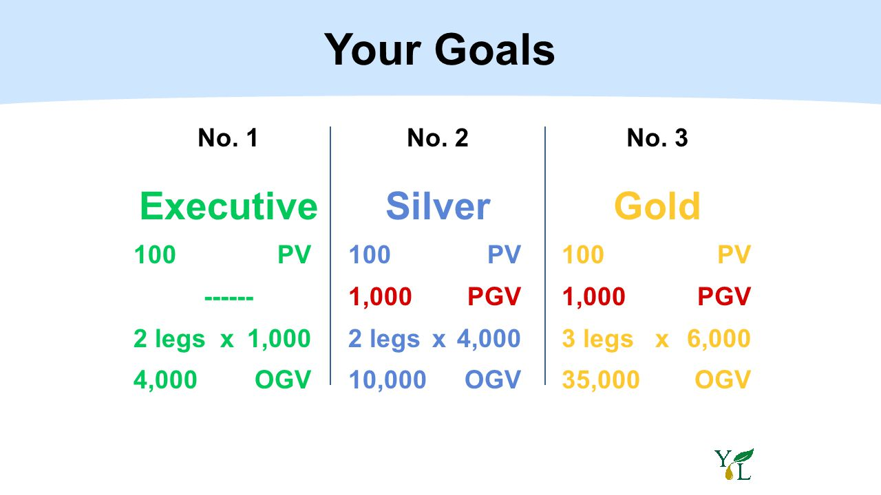 No. 1 Executive 100PV ------ 2 legs x 1,000 4,000 OGV No. 2 Silver 100 PV 1,000 PGV 2 legsx 4,000 10,000 OGV No. 3 Gold 100 PV 1,000 PGV 3 legs x6,000