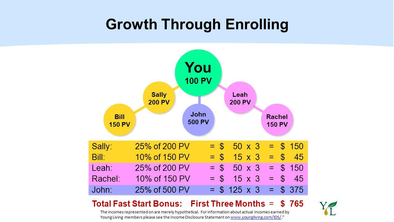 Sally: 25% of 200 PV = $ 50 x 3= $ 150 Bill: 10% of 150 PV = $ 15 x 3 = $ 45 Leah: 25% of 200 PV = $ 50 x 3= $ 150 Rachel: 10% of 150 PV = $ 15 x 3= $