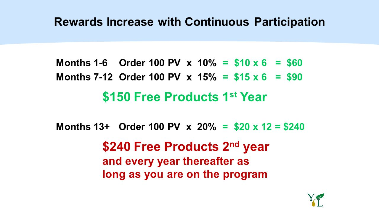 Months 1-6 Order 100 PV x 10% = $10 x 6 = $60 Months 7-12 Order 100 PV x 15% = $15 x 6 = $90 Months 13+ Order 100 PV x 20% = $20 x 12 = $240 $150 Free