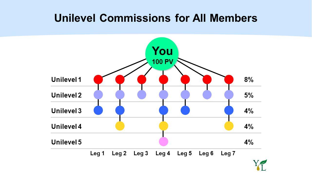 Unilevel 1 Unilevel 2 Unilevel 3 Unilevel 4 Unilevel 5 Unilevel Commissions for All Members 8% 5% 4% Leg 1Leg 2Leg 3Leg 4Leg 5Leg 6Leg 7 You 100 PV