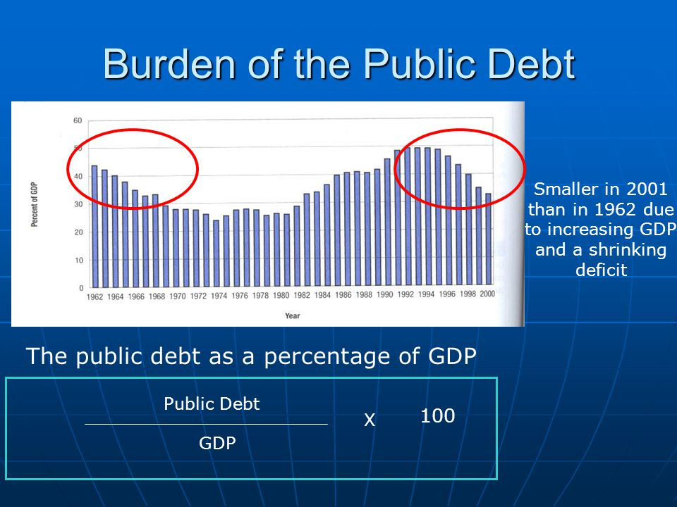 Burden of the Public Debt Smaller in 2001 than in 1962 due to increasing GDP and a shrinking deficit The public debt as a percentage of GDP Public Debt GDP X 100