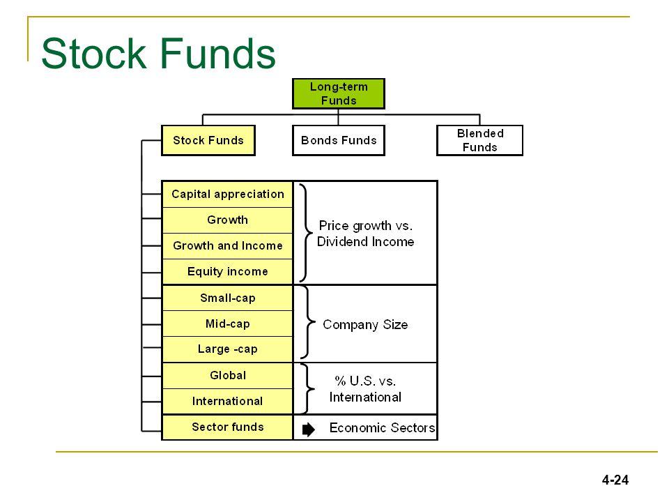 4-24 JM5e_Ch04_24 Stock Funds