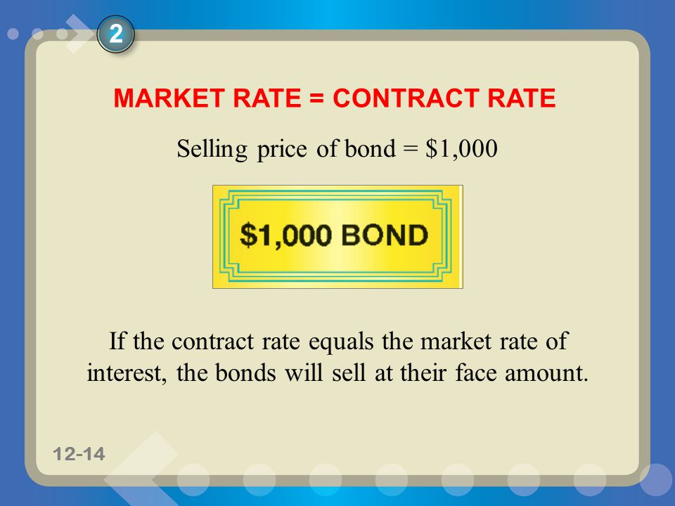 11-1412-14 MARKET RATE = CONTRACT RATE Selling price of bond = $1,000 If the contract rate equals the market rate of interest, the bonds will sell at their face amount.