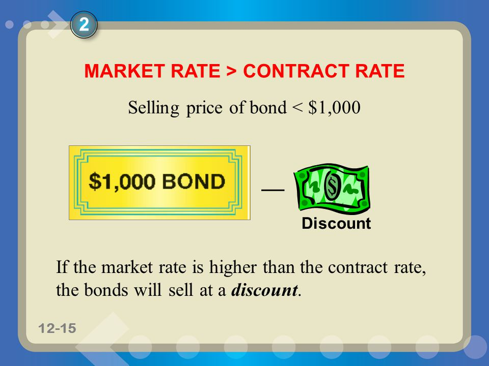 11-1512-15 MARKET RATE > CONTRACT RATE – Discount If the market rate is higher than the contract rate, the bonds will sell at a discount.