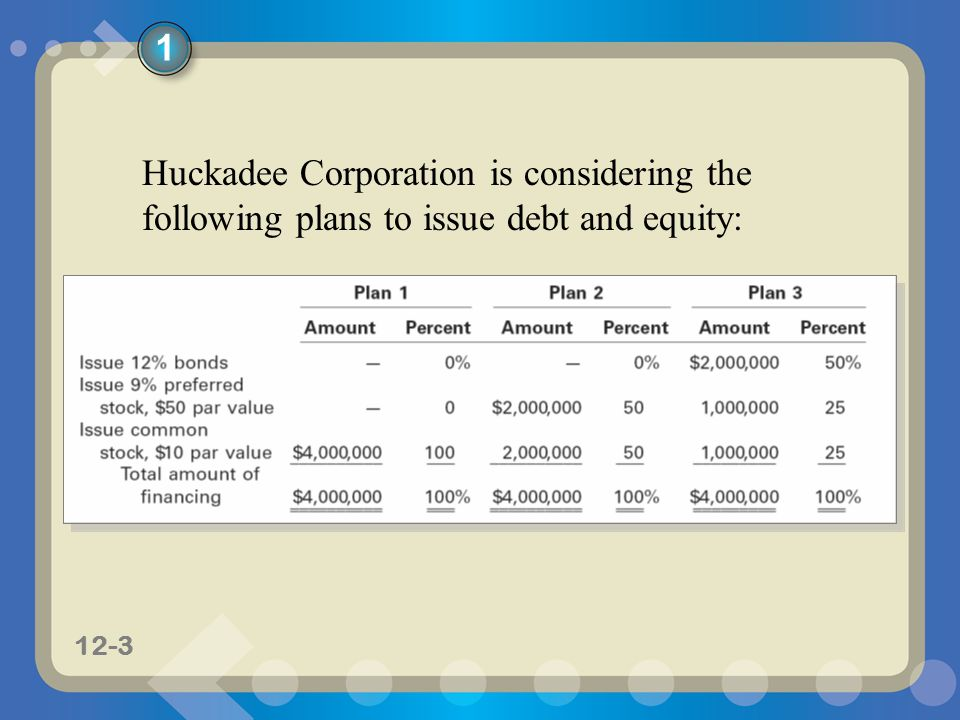 11-312-3 Huckadee Corporation is considering the following plans to issue debt and equity: 1