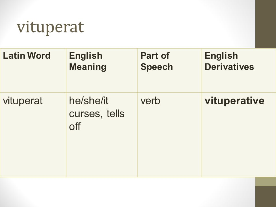vituperat Latin WordEnglish Meaning Part of Speech English Derivatives vituperathe/she/it curses, tells off verbvituperative