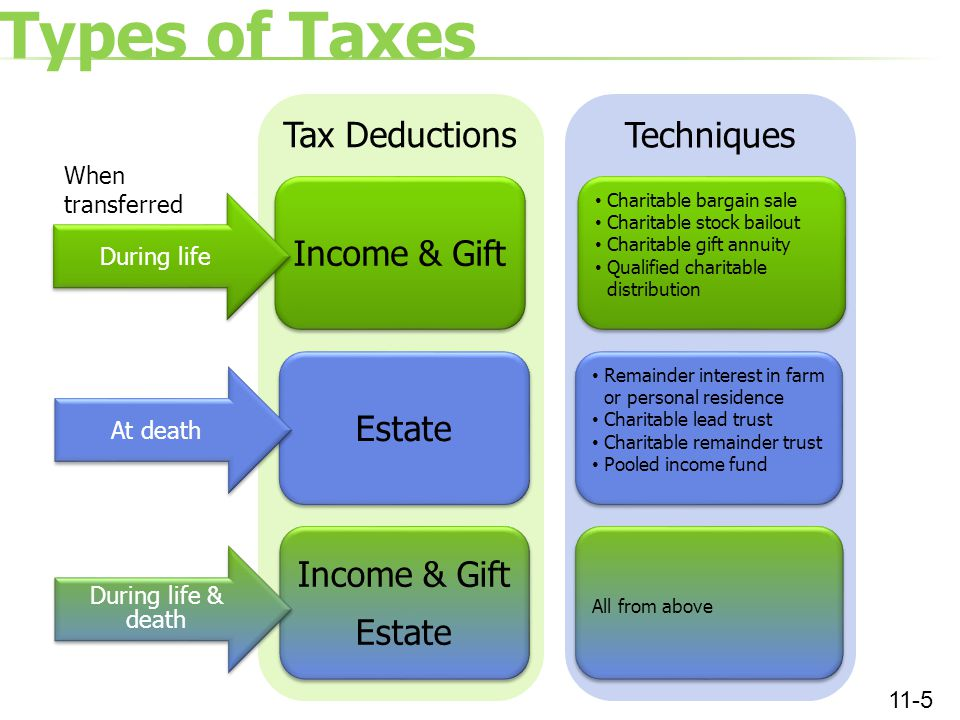 Types of Taxes 11-5 Tax Deductions Income & Gift During life Estate Income & Gift Estate Income & Gift Estate At death During life & death When transferred Techniques Charitable bargain sale Charitable stock bailout Charitable gift annuity Qualified charitable distribution Charitable bargain sale Charitable stock bailout Charitable gift annuity Qualified charitable distribution Remainder interest in farm or personal residence Charitable lead trust Charitable remainder trust Pooled income fund Remainder interest in farm or personal residence Charitable lead trust Charitable remainder trust Pooled income fund All from above