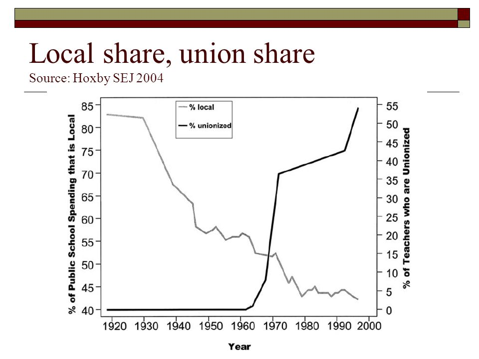 Local share, union share Source: Hoxby SEJ 2004