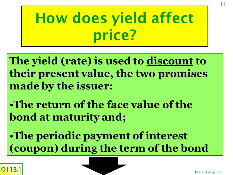 ©CourseCollege.com 11 How does yield affect price.