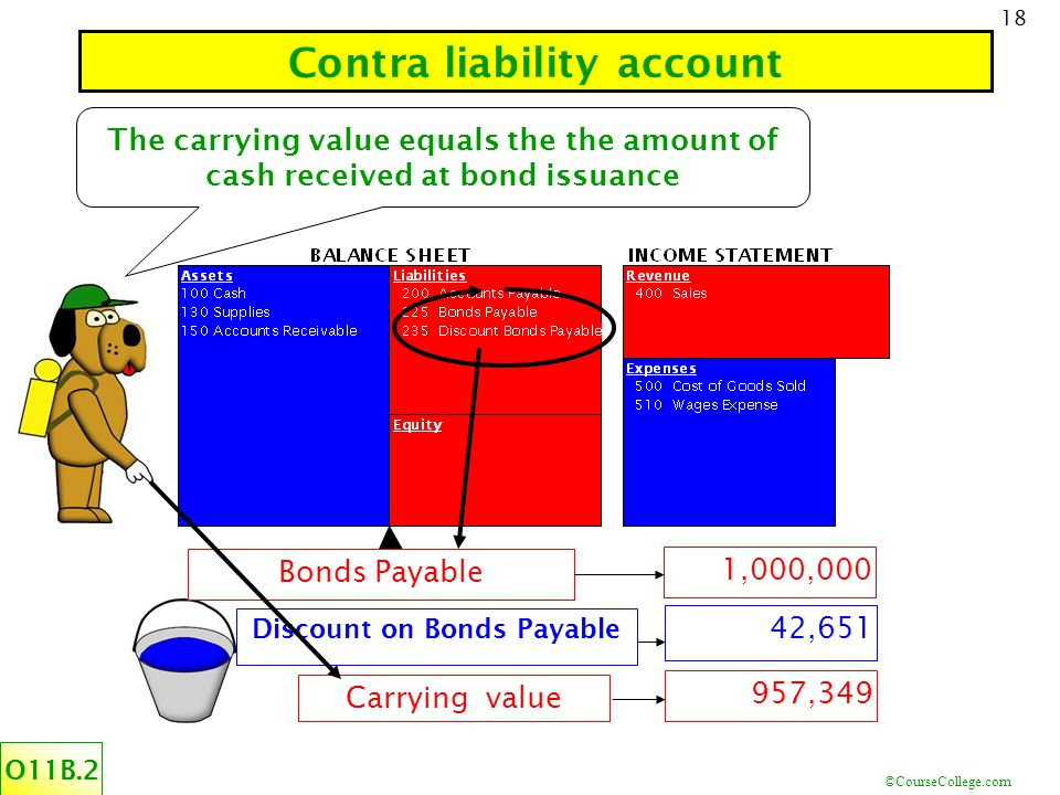 ©CourseCollege.com 18 Contra liability account O11B.2 Discount on Bonds Payable 42,651 Carrying value 957,349 Bonds Payable 1,000,000 The carrying value equals the the amount of cash received at bond issuance