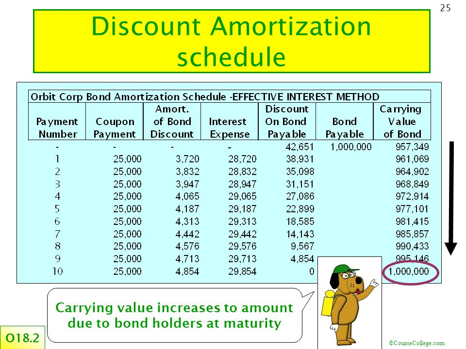 ©CourseCollege.com 25 Discount Amortization schedule O18.2 Carrying value increases to amount due to bond holders at maturity