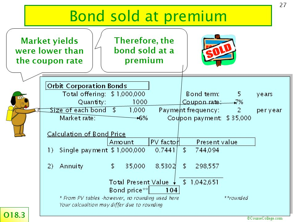 ©CourseCollege.com 27 Bond sold at premium O18.3 Market yields were lower than the coupon rate Therefore, the bond sold at a premium