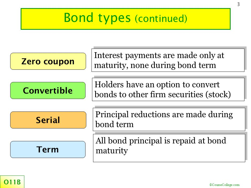 ©CourseCollege.com 24 Journal entry –coupon interest payments O11B.2 The recorded interest expense is higher than the coupon payment Coupon $ received by bond holders