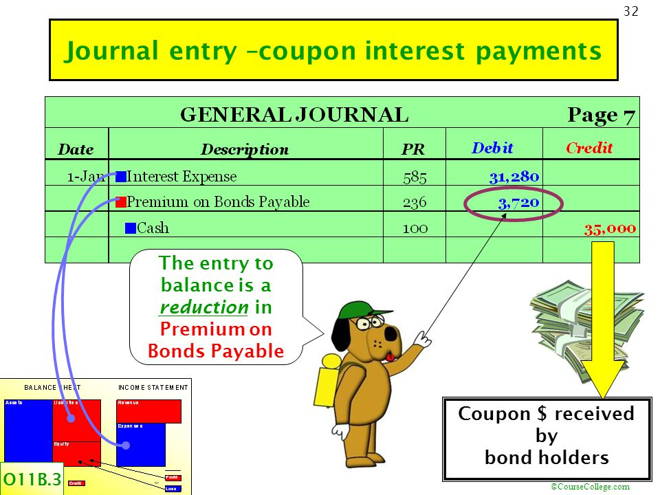 ©CourseCollege.com 32 Journal entry –coupon interest payments O11B.3 Coupon $ received by bond holders The entry to balance is a reduction in Premium on Bonds Payable