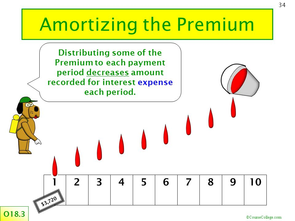 ©CourseCollege.com 34 Amortizing the Premium Distributing some of the Premium to each payment period decreases amount recorded for interest expense each period.