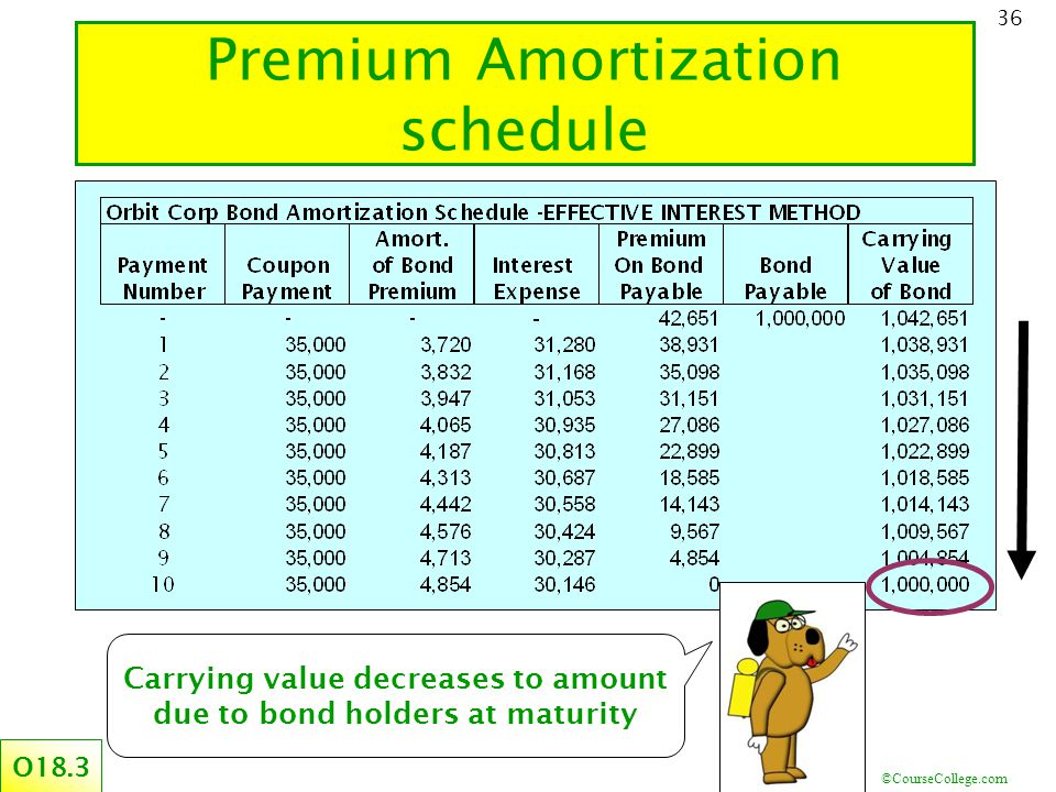 ©CourseCollege.com 36 Premium Amortization schedule O18.3 Carrying value decreases to amount due to bond holders at maturity