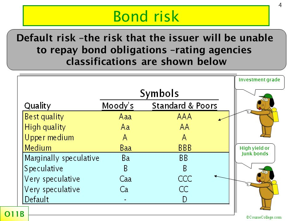 ©CourseCollege.com 4 Bond risk Investment grade High yield or Junk bonds Default risk –the risk that the issuer will be unable to repay bond obligations –rating agencies classifications are shown below O11B