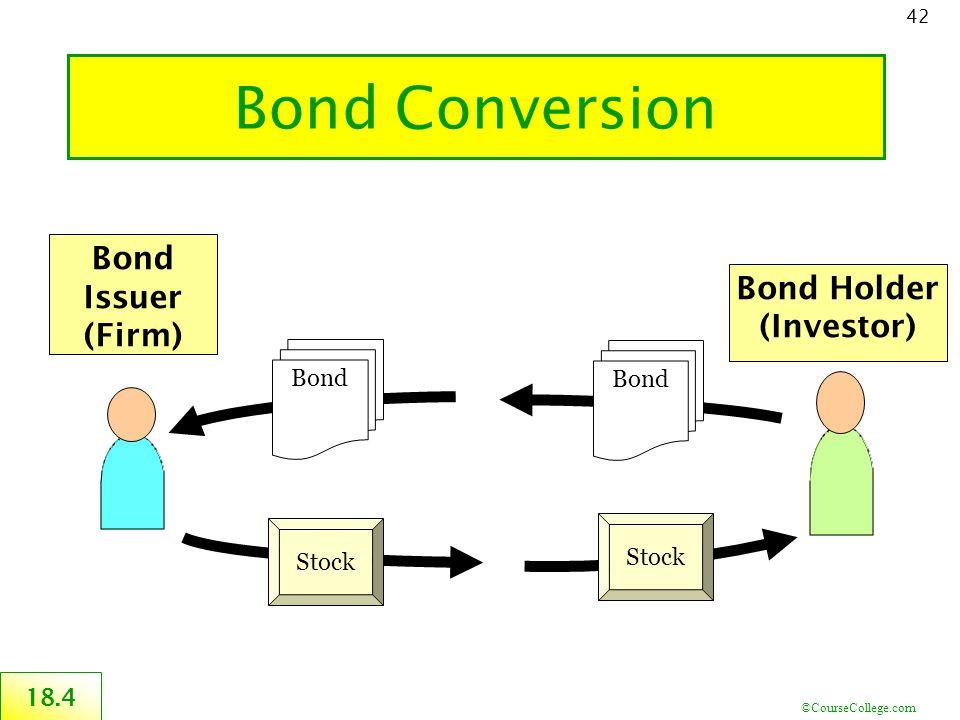 ©CourseCollege.com 42 Bond Conversion Bond Holder (Investor) Bond Issuer (Firm) Bond 18.4 Stock