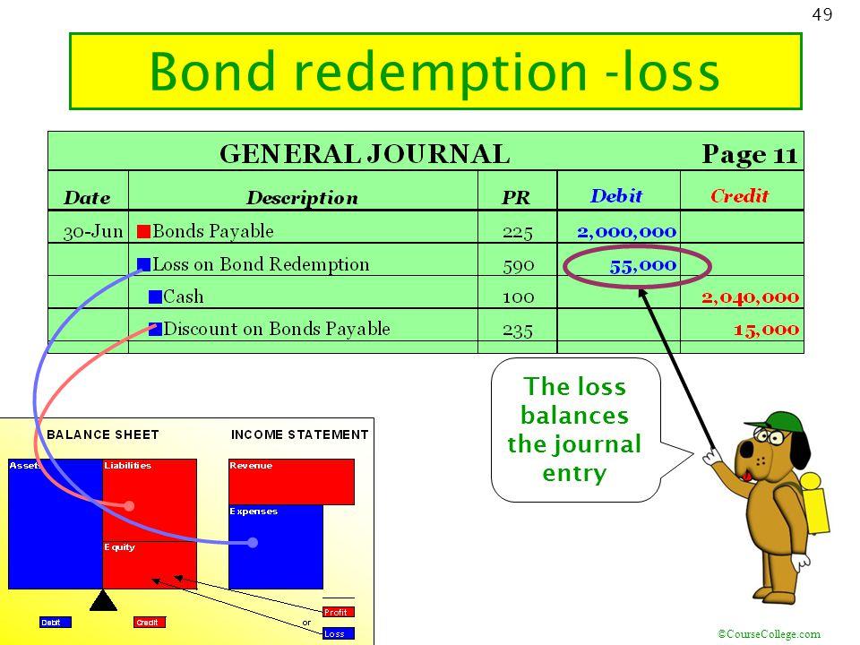 ©CourseCollege.com 49 Bond redemption -loss The loss balances the journal entry 18.4