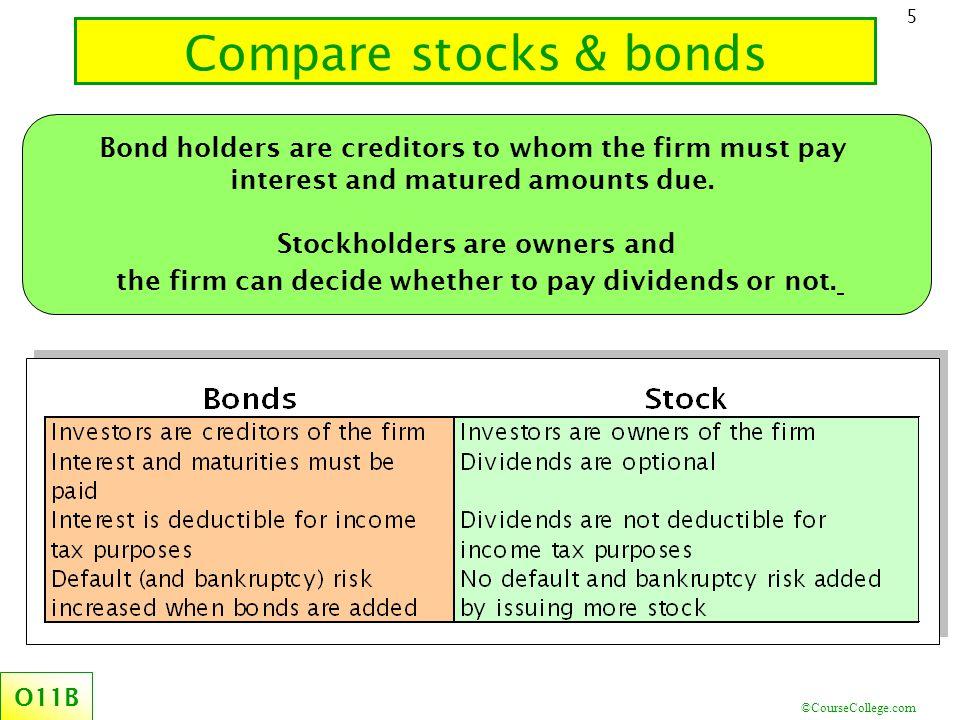 ©CourseCollege.com 6 Objective 18.1: Explain market pricing of bonds O18.1 Bond* issuers make two promises ( *term bonds) 2.