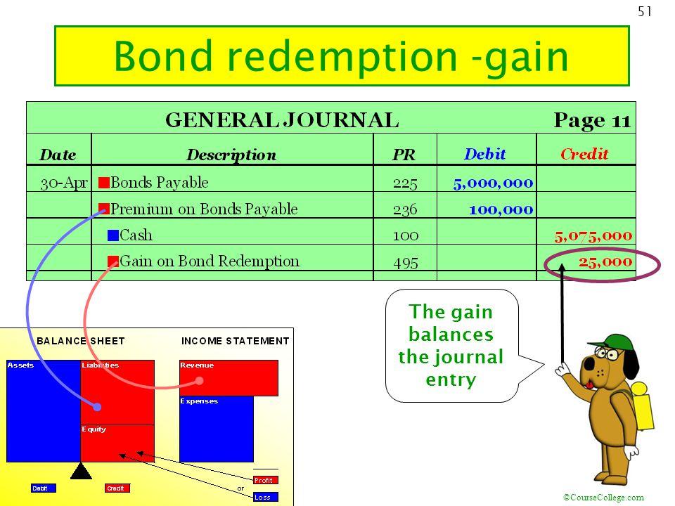 ©CourseCollege.com 51 Bond redemption -gain 18.4 The gain balances the journal entry