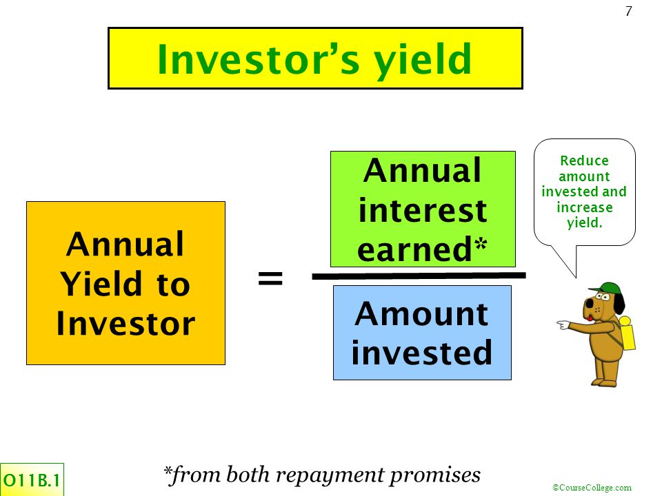 ©CourseCollege.com 7 Investor's yield O11B.1 Annual Yield to Investor = Amount invested Annual interest earned* Reduce amount invested and increase yield.