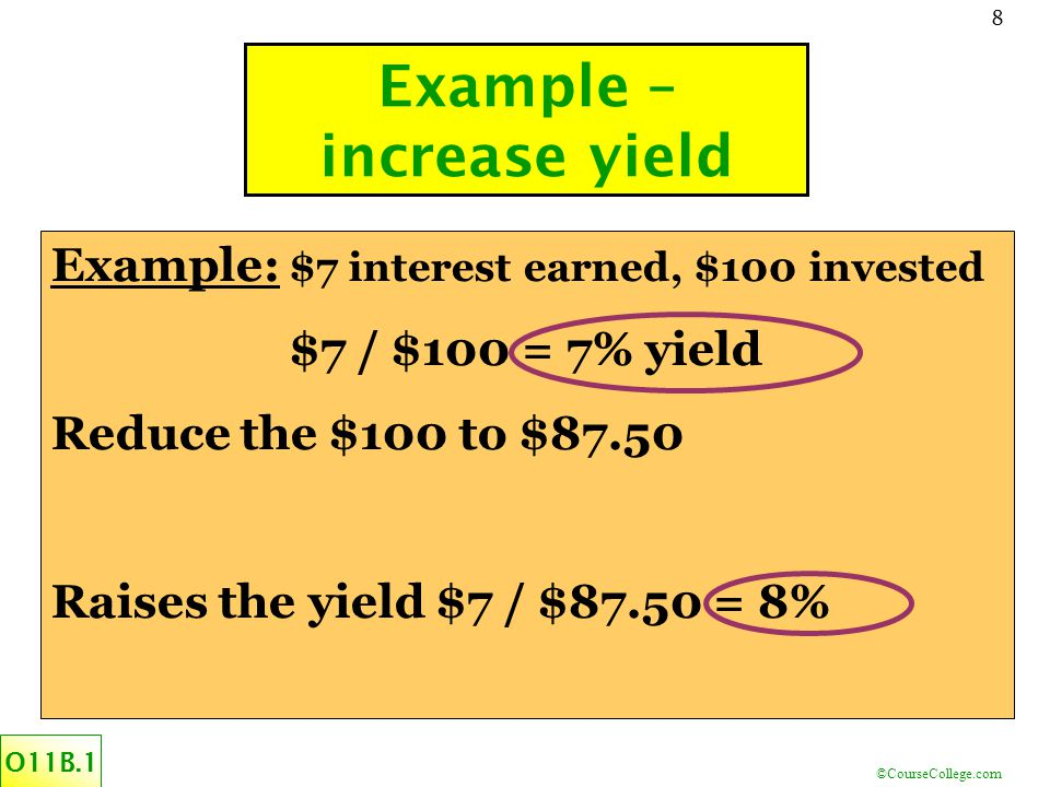©CourseCollege.com 8 Example – increase yield O11B.1 Example: $7 interest earned, $100 invested $7 / $100 = 7% yield Reduce the $100 to $87.50 Raises the yield $7 / $87.50 = 8%