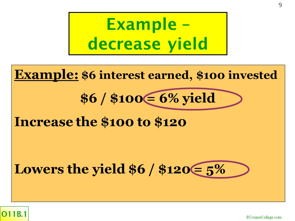 ©CourseCollege.com 9 Example – decrease yield O11B.1 Example: $6 interest earned, $100 invested $6 / $100 = 6% yield Increase the $100 to $120 Lowers the yield $6 / $120 = 5%