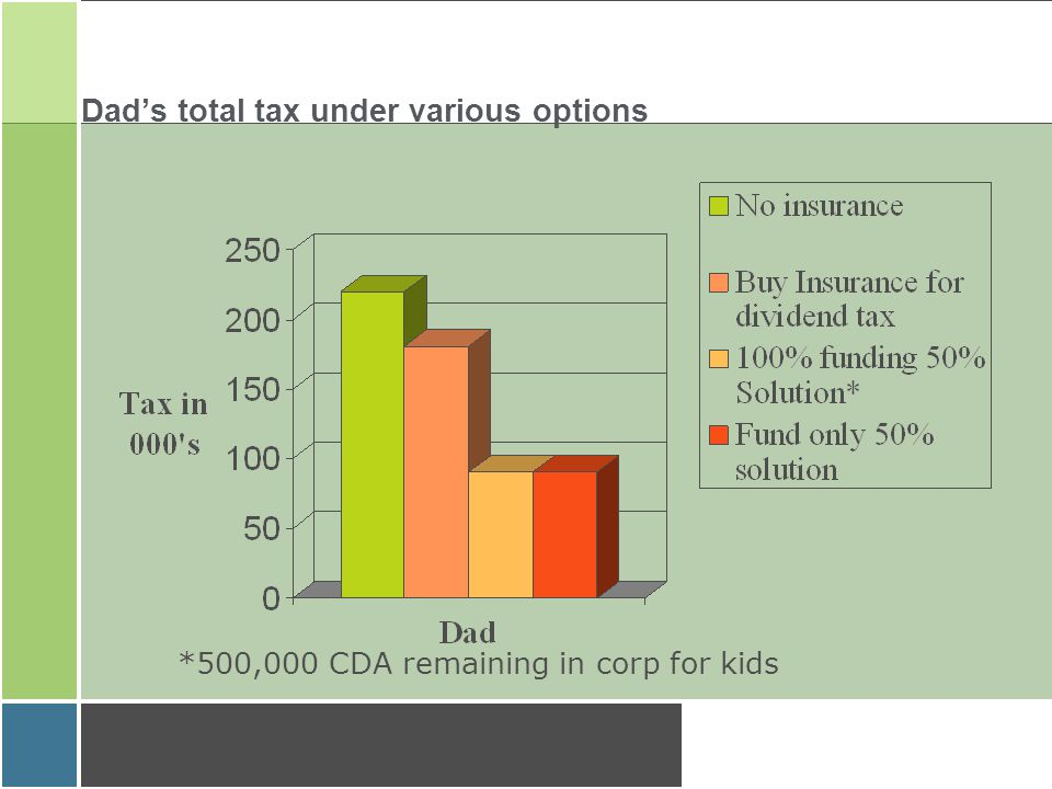 Dad's total tax under various options *500,000 CDA remaining in corp for kids