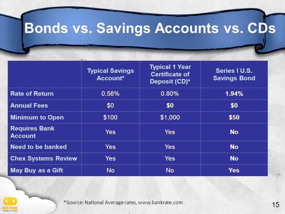 15 Bonds vs. Savings Accounts vs. CDs Typical Savings Account* Typical 1 Year Certificate of Deposit (CD)* Series I U.S. Savings Bond Rate of Return0.