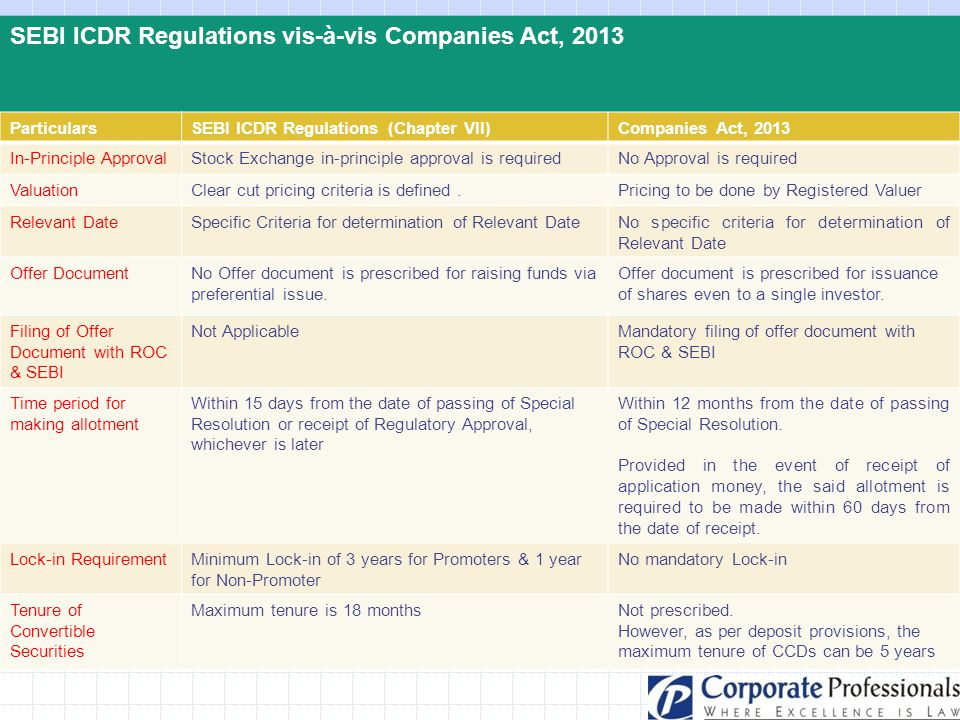 SEBI ICDR Regulations vis-à-vis Companies Act, 2013 ParticularsSEBI ICDR Regulations (Chapter VII)Companies Act, 2013 In-Principle ApprovalStock Excha