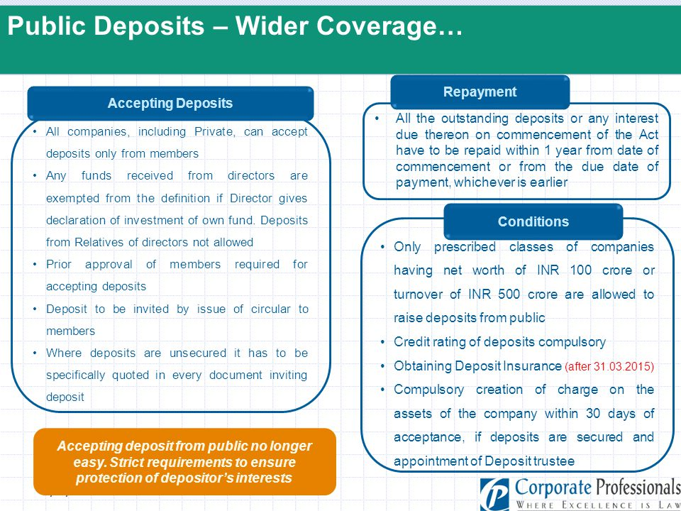 5/5/2015 Public Deposits – Wider Coverage… All companies, including Private, can accept deposits only from members Any funds received from directors a