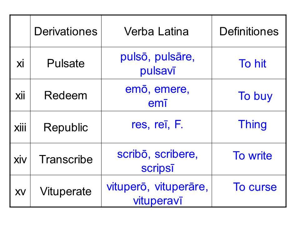 DerivationesVerba LatinaDefinitiones xiPulsate xiiRedeem xiiiRepublic xivTranscribe xvVituperate pulsō, pulsāre, pulsavī To hit emō, emere, emī To buy res, reī, F.Thing scribō, scribere, scripsī To write vituperō, vituperāre, vituperavī To curse