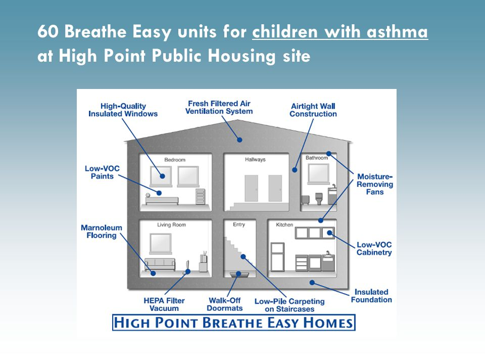 60 Breathe Easy units for children with asthma at High Point Public Housing site