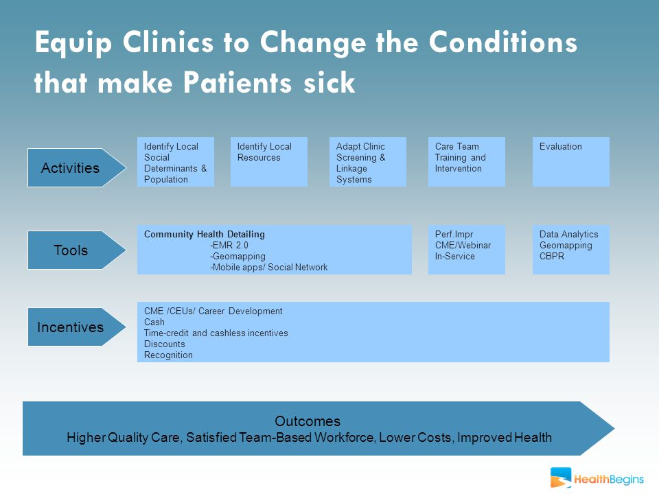 Equip Clinics to Change the Conditions that make Patients sick Activities CME /CEUs/ Career Development Cash Time-credit and cashless incentives Discounts Recognition Incentives Tools Identify Local Social Determinants & Population Care Team Training and Intervention EvaluationIdentify Local Resources Community Health Detailing -EMR 2.0 -Geomapping -Mobile apps/ Social Network Adapt Clinic Screening & Linkage Systems Outcomes Higher Quality Care, Satisfied Team-Based Workforce, Lower Costs, Improved Health Perf.Impr CME/Webinar In-Service Data Analytics Geomapping CBPR