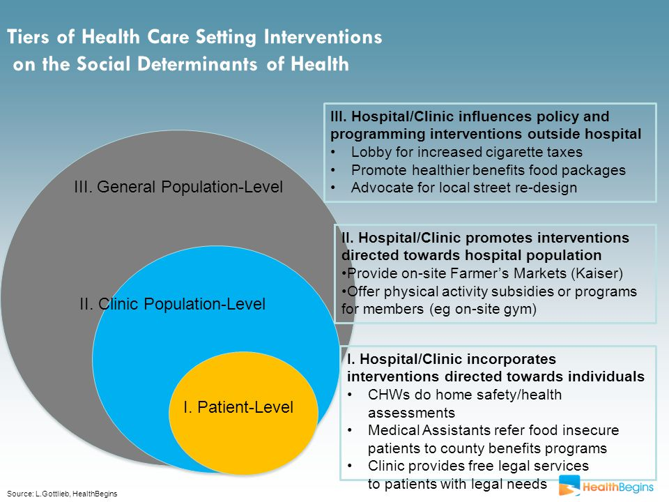 Tiers of Health Care Setting Interventions on the Social Determinants of Health III.