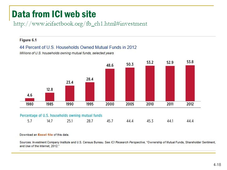 4-18 Data from ICI web site http://www.icifactbook.org/fb_ch1.html#investment