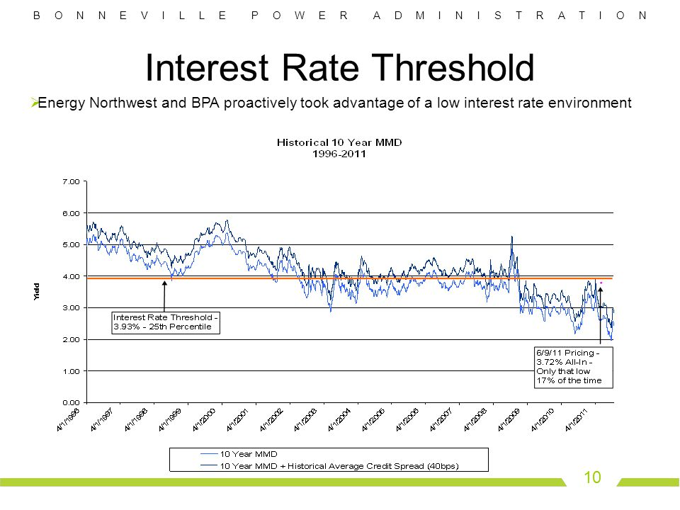 B O N N E V I L L E P O W E R A D M I N I S T R A T I O N 10 Interest Rate Threshold  Energy Northwest and BPA proactively took advantage of a low interest rate environment