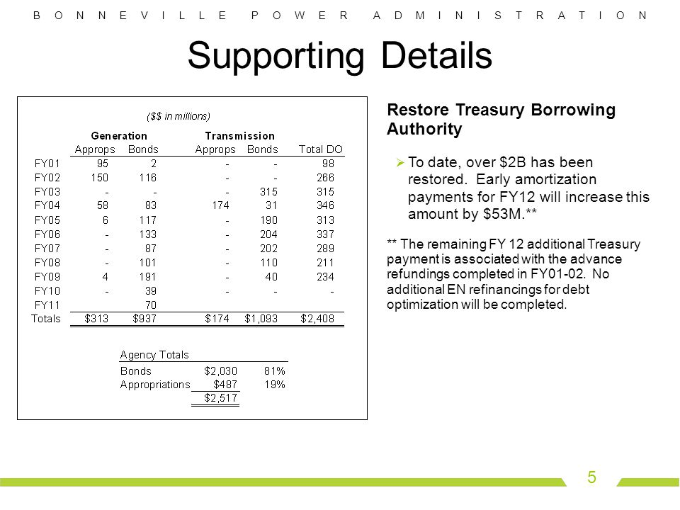 B O N N E V I L L E P O W E R A D M I N I S T R A T I O N 5 Supporting Details Restore Treasury Borrowing Authority  To date, over $2B has been restored.