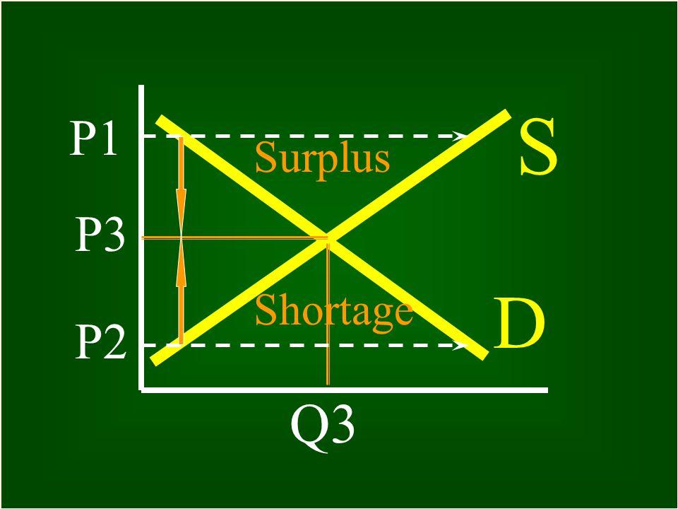 88 Supply Curve S P1 Q1 P2 Q2