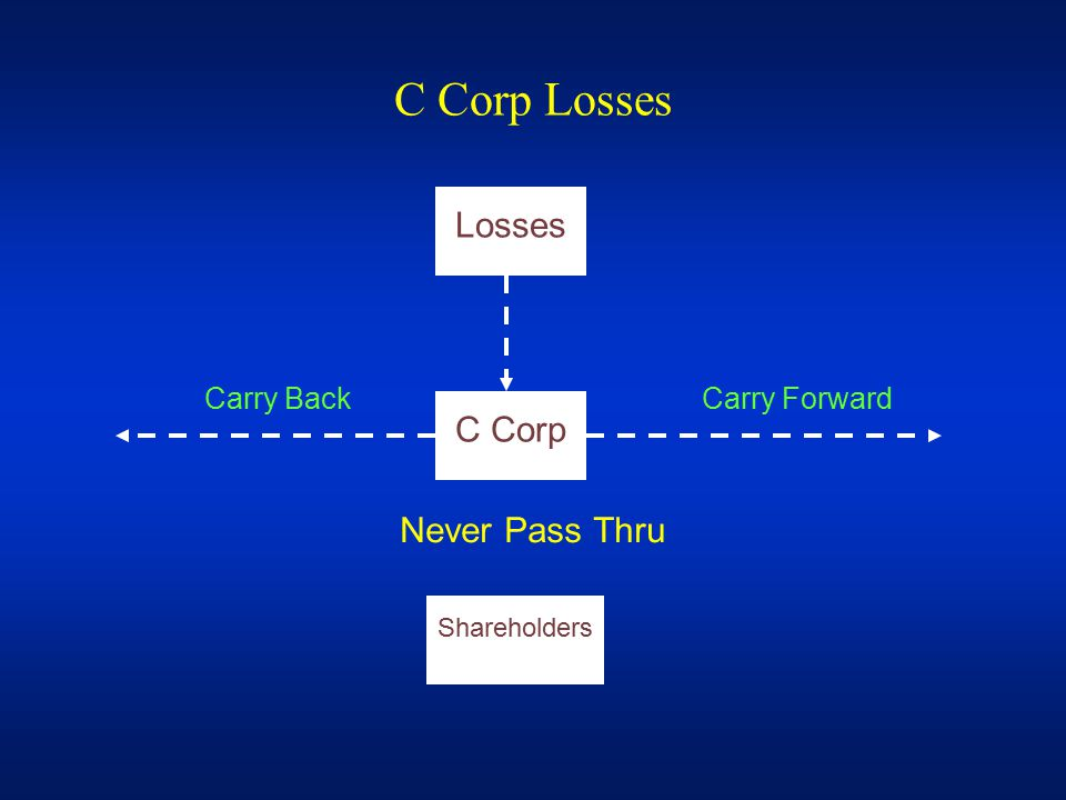 C Corp Losses Losses C Corp Shareholders Carry BackCarry Forward Never Pass Thru