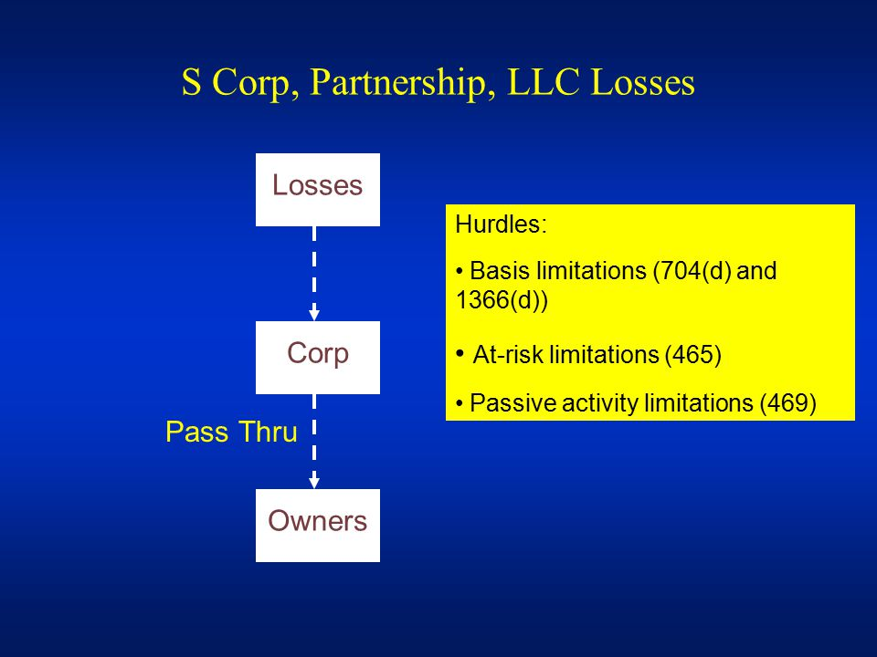 S Corp, Partnership, LLC Losses Losses Corp Owners Pass Thru Hurdles: Basis limitations (704(d) and 1366(d)) At-risk limitations (465) Passive activity limitations (469)
