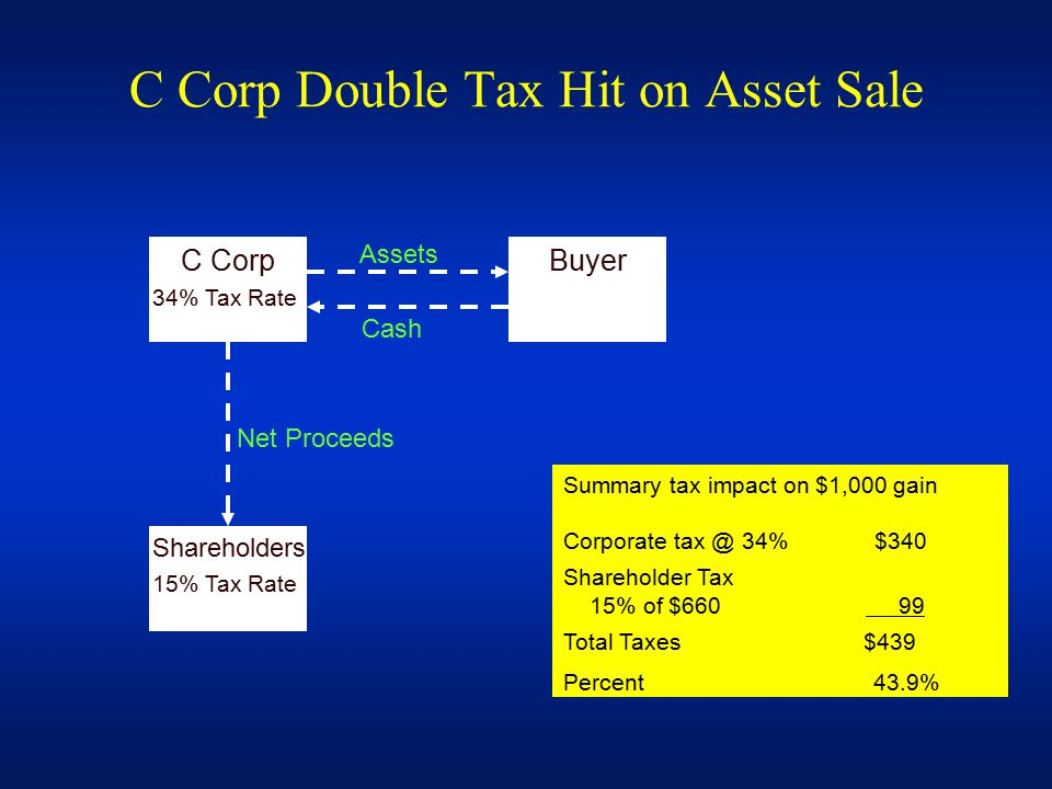 C Corp Double Tax Hit on Asset Sale C Corp 34% Tax Rate Buyer Assets Cash Shareholders 15% Tax Rate Net Proceeds Summary tax impact on $1,000 gain Corporate tax @ 34% $340 Shareholder Tax 15% of $660 99 Total Taxes $439 Percent 43.9%