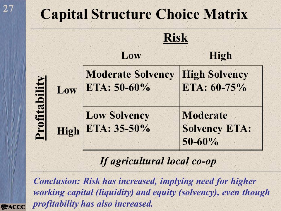 Capital Structure Choice Matrix LowHigh Low Moderate Solvency ETA: 50-60% High Solvency ETA: 60-75% High Low Solvency ETA: 35-50% Moderate Solvency ETA: 50-60% 27 Profitability Risk If agricultural local co-op Conclusion: Risk has increased, implying need for higher working capital (liquidity) and equity (solvency), even though profitability has also increased.