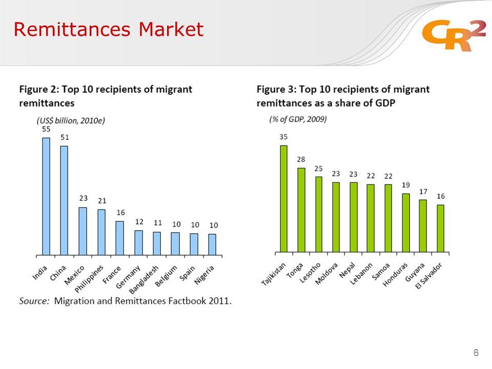 6 Remittances Market