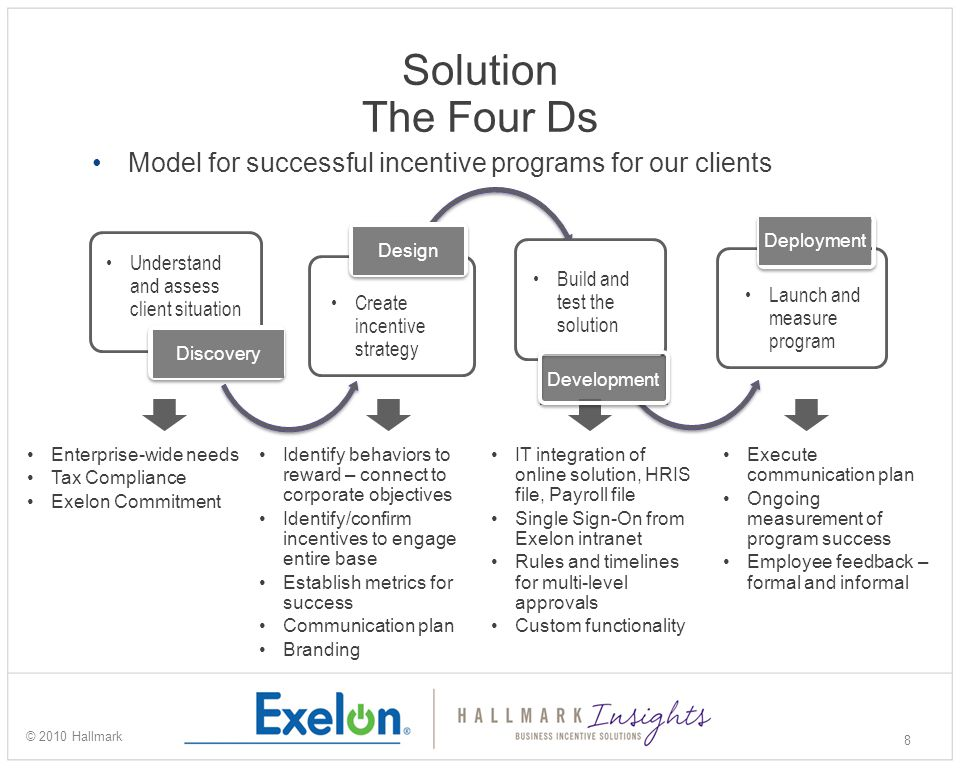 Solution The Four Ds 8 © 2010 Hallmark Enterprise-wide needs Tax Compliance Exelon Commitment Identify behaviors to reward – connect to corporate objectives Identify/confirm incentives to engage entire base Establish metrics for success Communication plan Branding IT integration of online solution, HRIS file, Payroll file Single Sign-On from Exelon intranet Rules and timelines for multi-level approvals Custom functionality Execute communication plan Ongoing measurement of program success Employee feedback – formal and informal Model for successful incentive programs for our clients Understand and assess client situation Discovery Create incentive strategy Design Build and test the solution Development Launch and measure program Deployment