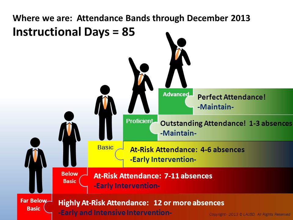 Where we are going: Attendance Bands at the end of the school year Instructional Days = 180 Far Below Basic Below Basic Basic Proficient Advanced 0 ABSENCES 8-14 ABSENCES 1-7 ABSENCES 15-23 ABSENCES MORE THAN 23 ABSENCES Copyright - 2013 © LAUSD, All Rights Reserved