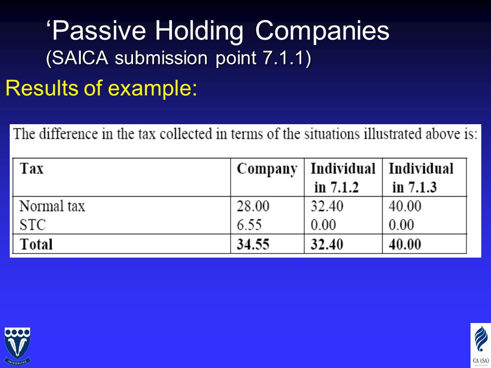 (SAICA submission point 7.1.1) 'Passive Holding Companies (SAICA submission point 7.1.1) Results of example: