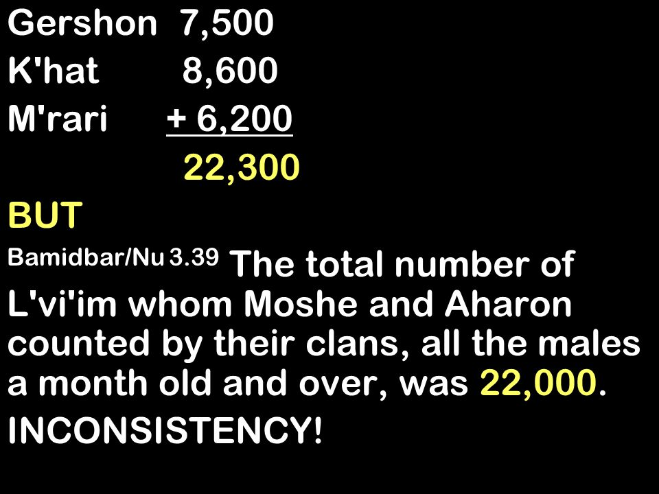 Gershon 7,500 K hat 8,600 M rari + 6,200 22,300 BUT Bamidbar/Nu 3.39 The total number of L vi im whom Moshe and Aharon counted by their clans, all the males a month old and over, was 22,000.